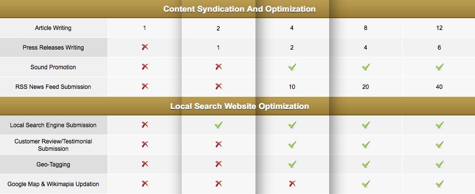 Internet Marketing/ Content
