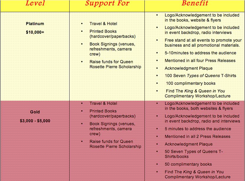 sponsorship-chart-7-typesofqueens